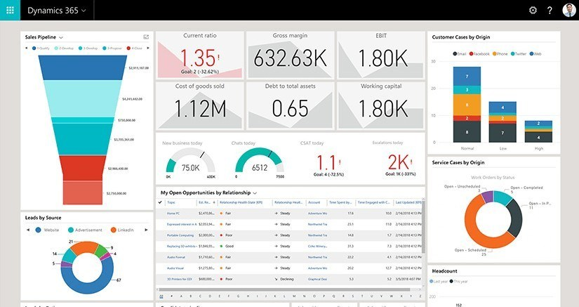 Panel principal ERP Dynamics 365 Dashboard