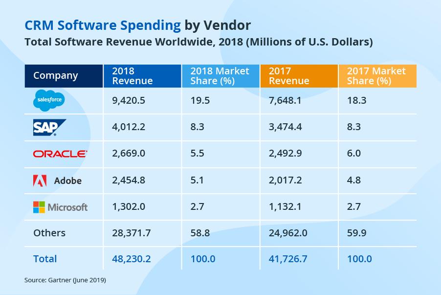 Datos de negocio de compañías de CRM. Fuente: scnsoft.com